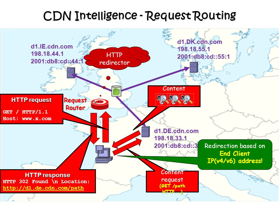 CDN Intelligence - Request Routing