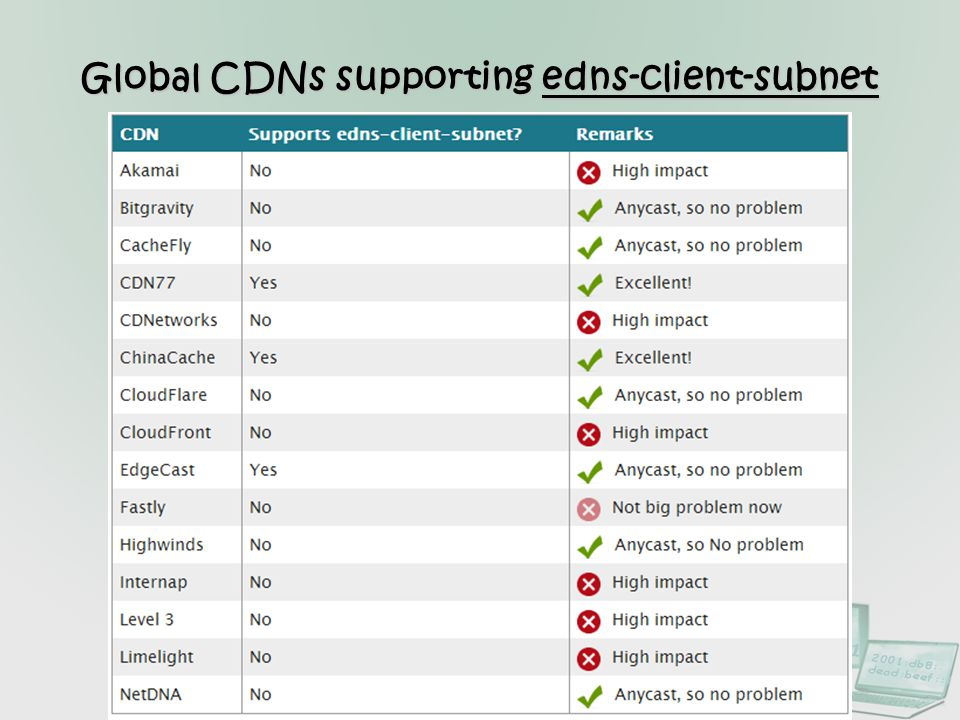 Global CDNs supporting edns-client-subnet