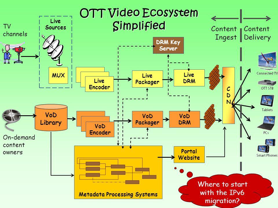OTT Video Ecosystem Simplified