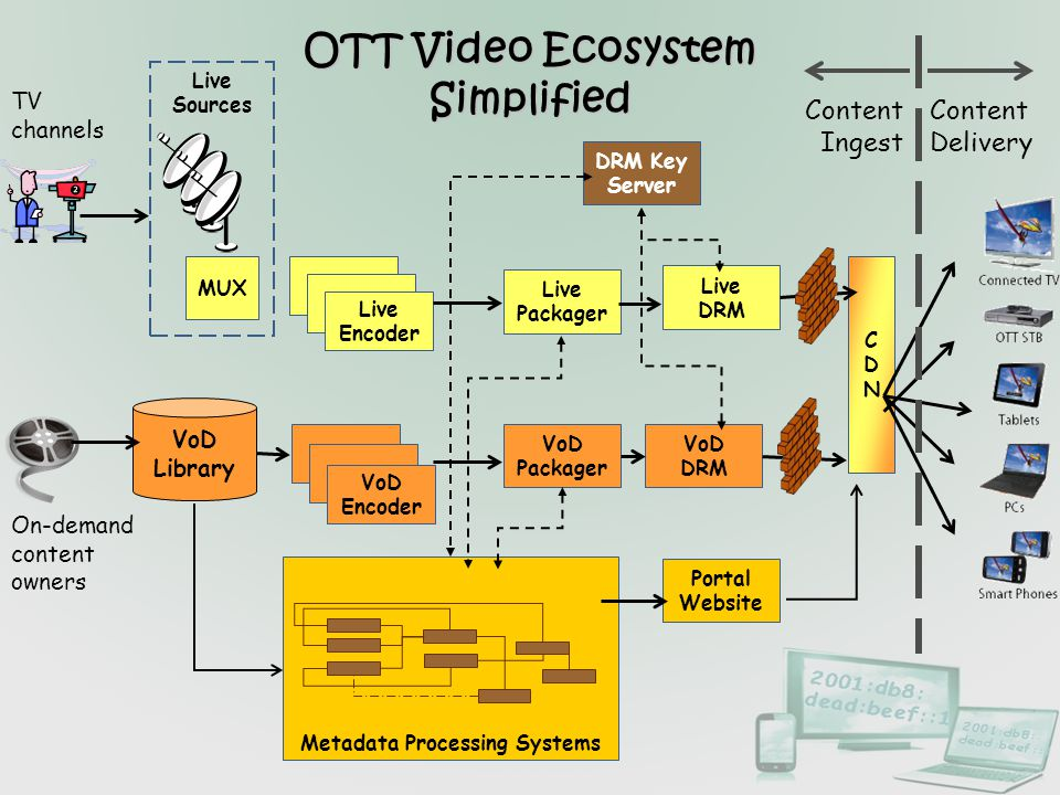 OTT Video Ecosystem Simplified