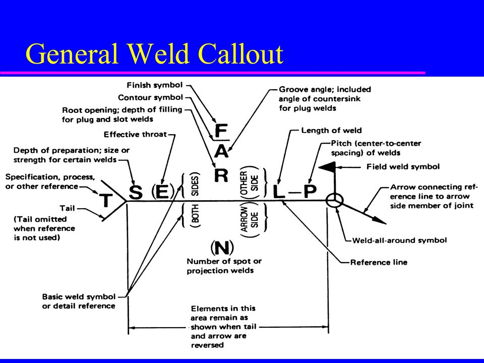 General Weld Callout
