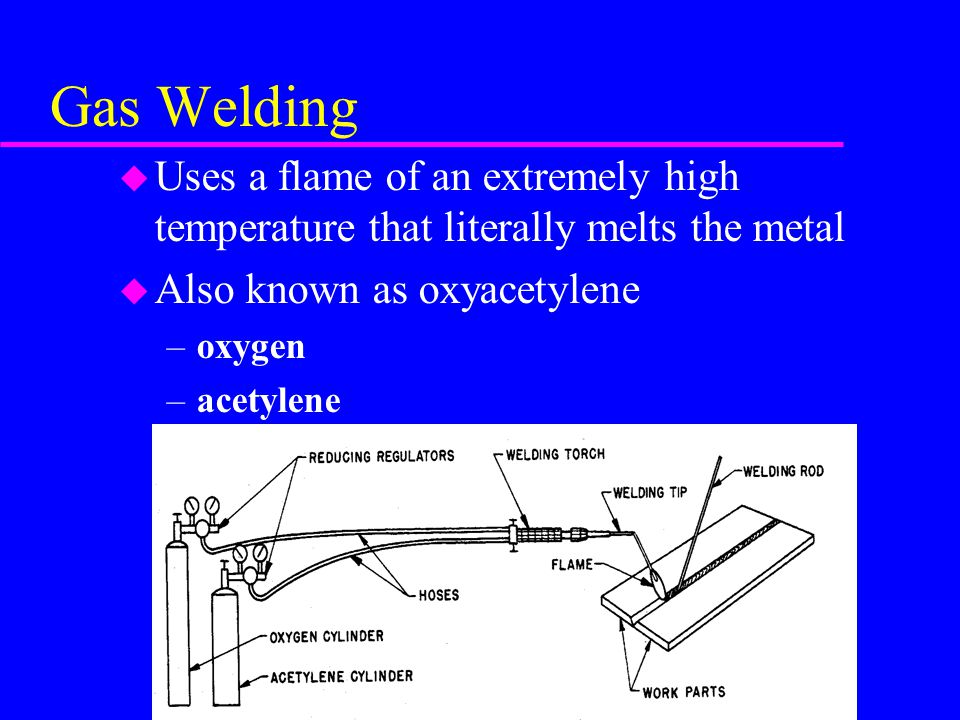 Gas Welding Uses a flame of an extremely high temperature that literally melts the metal. Also known as oxyacetylene.
