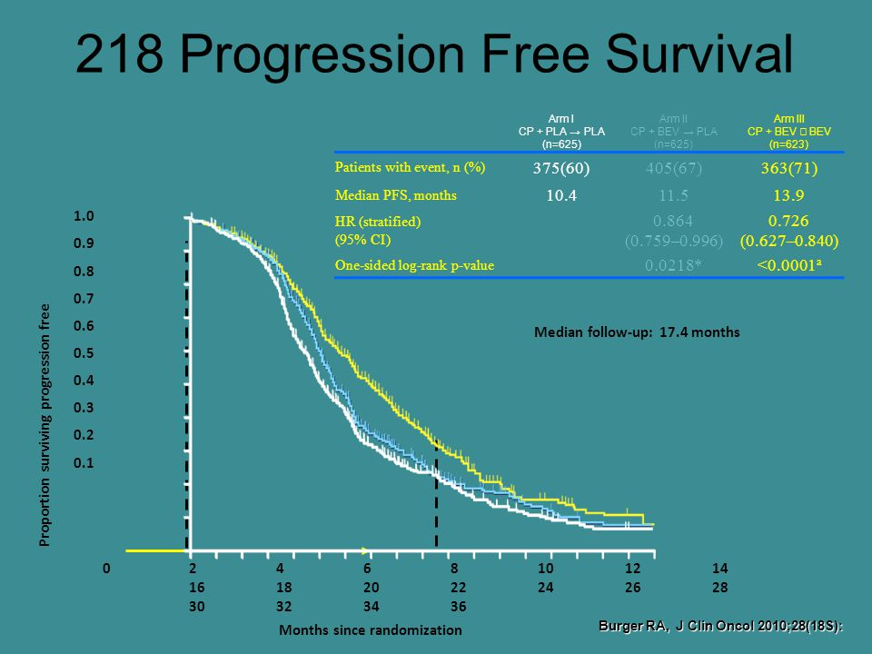 218 Progression Free Survival