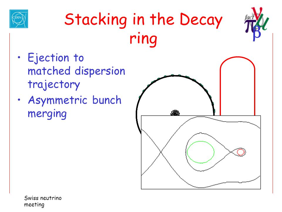 Stacking in the Decay ring