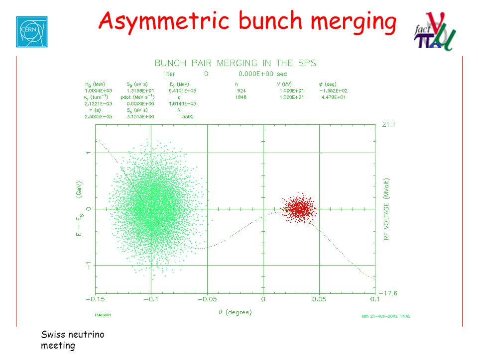 Asymmetric bunch merging