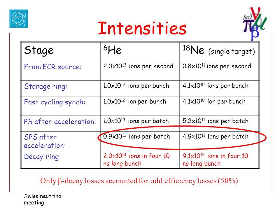 Intensities Stage 6He 18Ne (single target)
