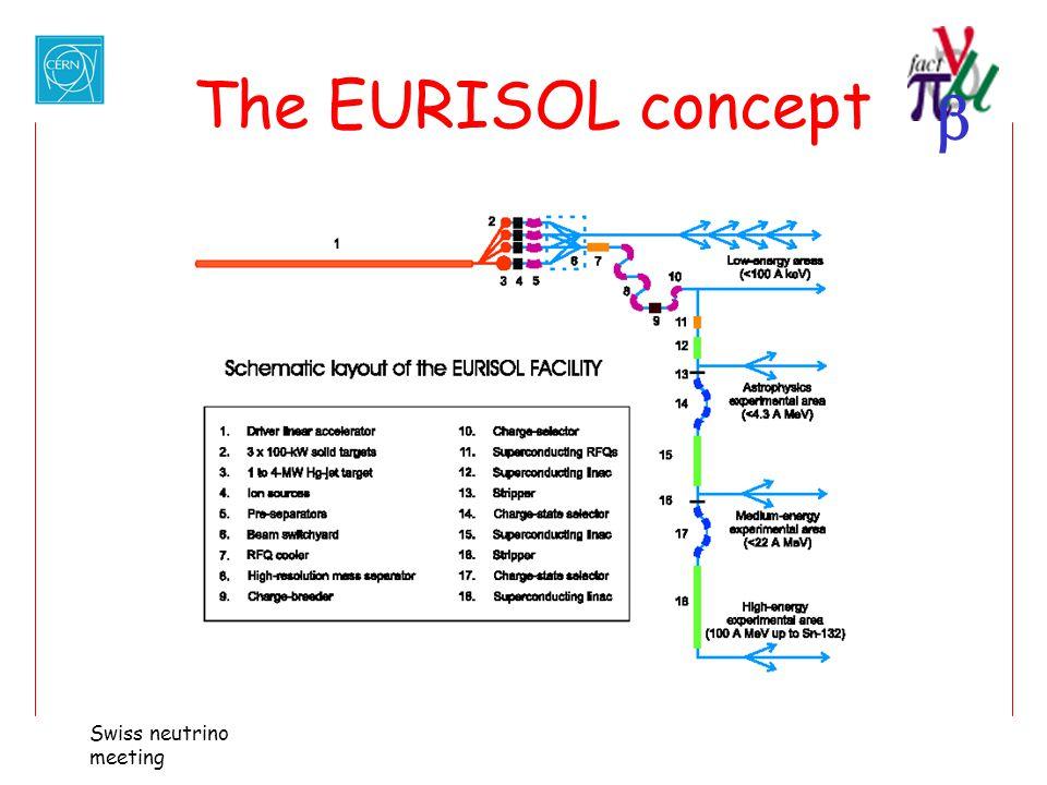 The EURISOL concept Swiss neutrino meeting