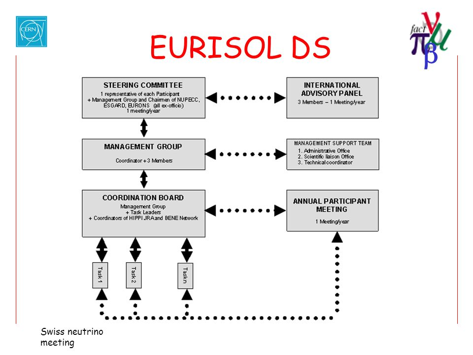 EURISOL DS Swiss neutrino meeting