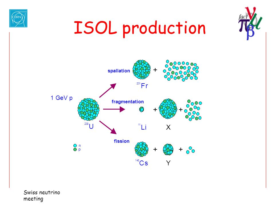 ISOL production + + + F r U L i X C s Y 1 GeV p Swiss neutrino meeting