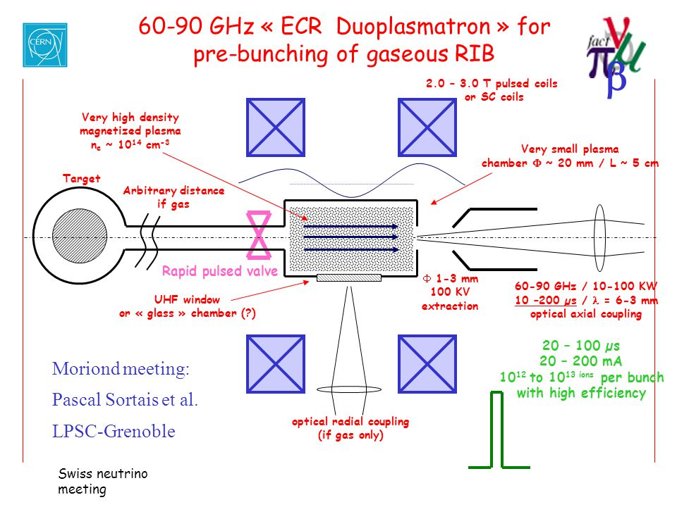 60-90 GHz « ECR Duoplasmatron » for pre-bunching of gaseous RIB