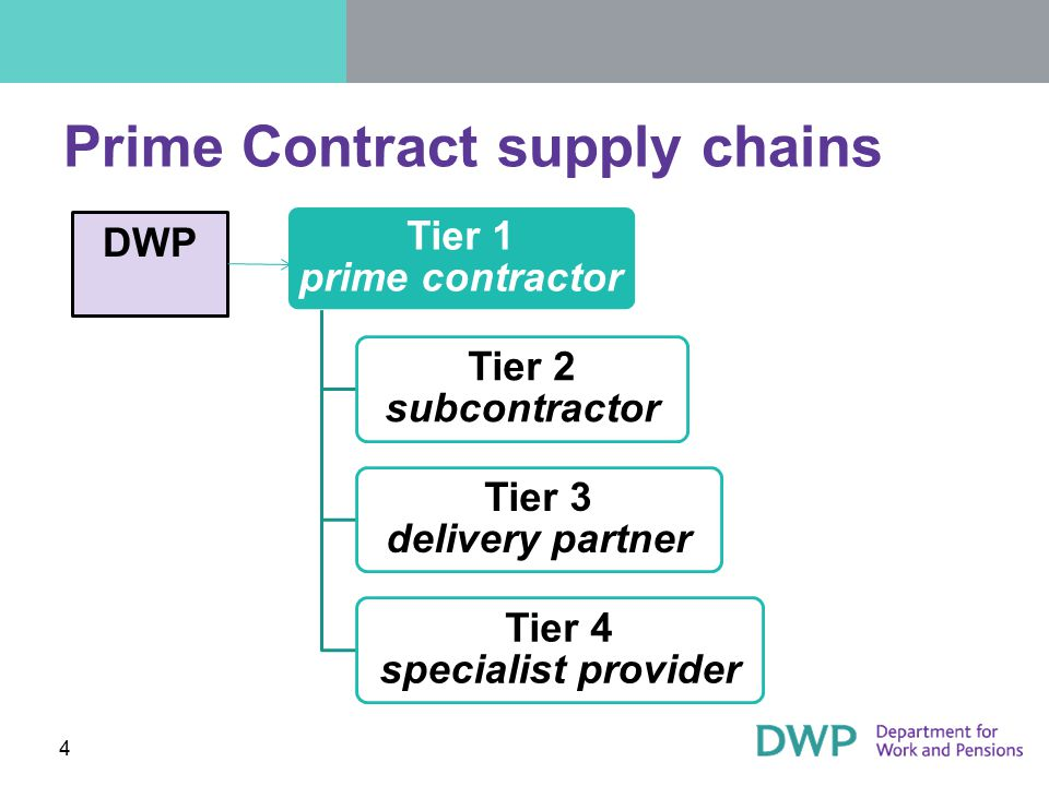 Prime Contract supply chains