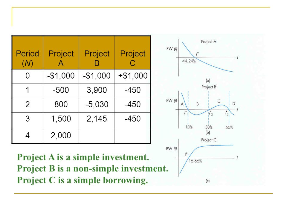 Project A is a simple investment.