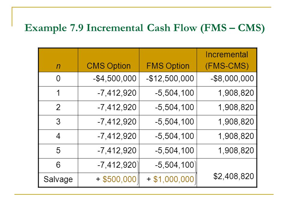Example 7.9 Incremental Cash Flow (FMS – CMS)