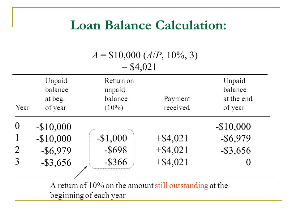 Loan Balance Calculation: