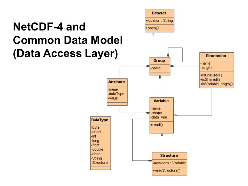 NetCDF-4 and Common Data Model (Data Access Layer)