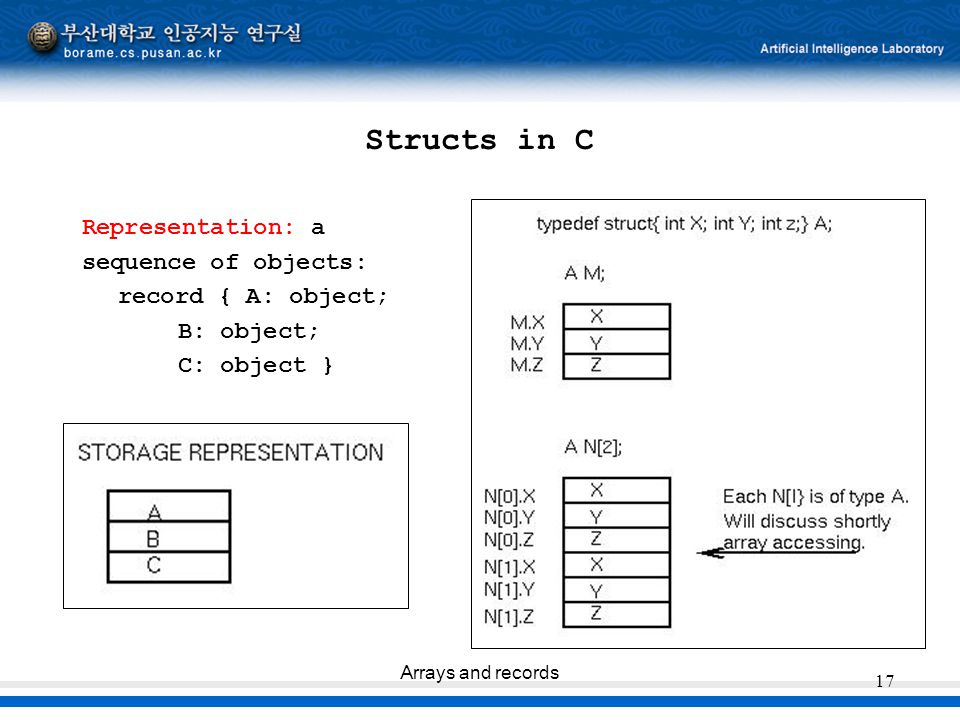 Structs in C Representation: a sequence of objects: