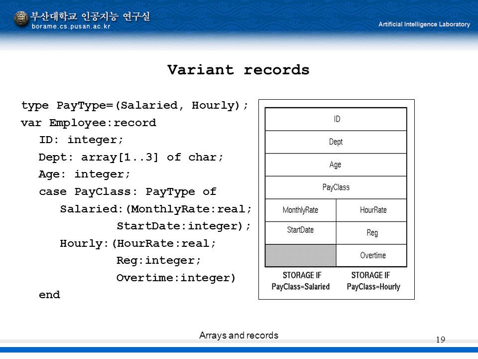 Variant records type PayType=(Salaried, Hourly); var Employee:record