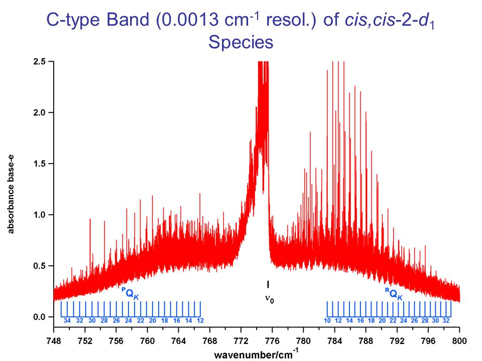 C-type Band (0.0013 cm-1 resol.) of cis,cis-2-d1 Species