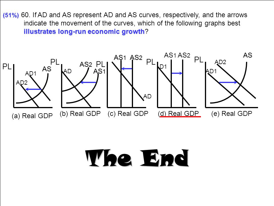 (51%) 60. If AD and AS represent AD and AS curves, respectively, and the arrows