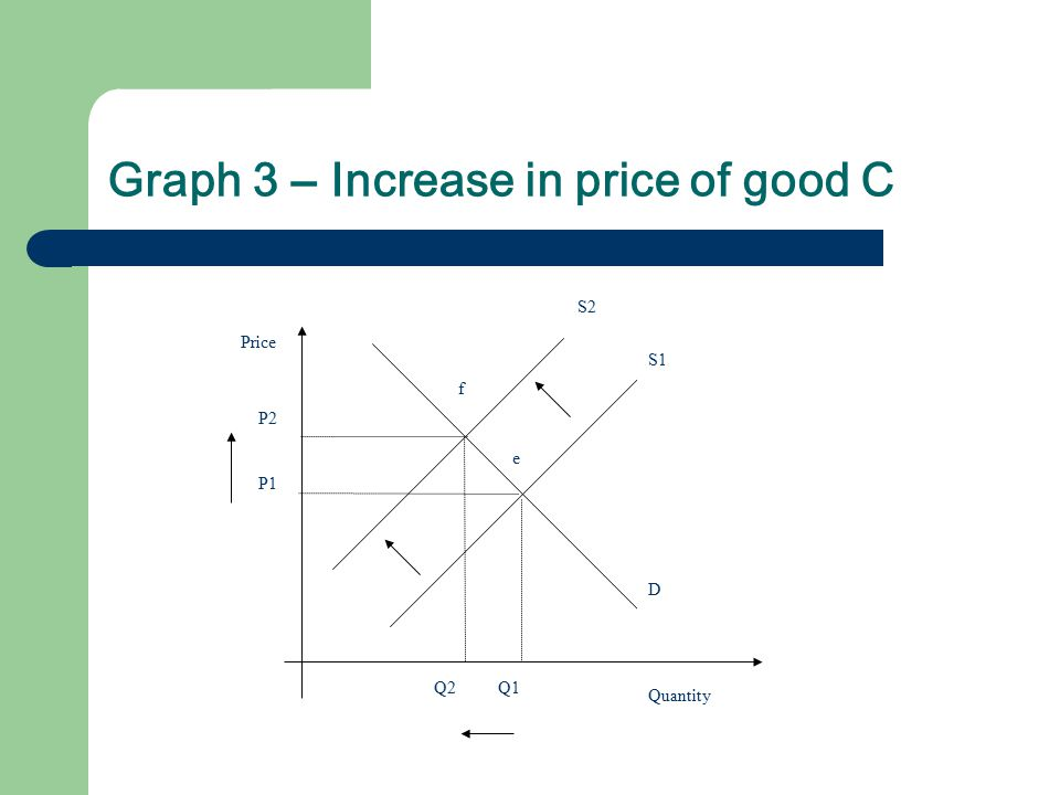 Graph 3 – Increase in price of good C