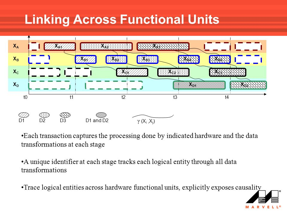 Linking Across Functional Units