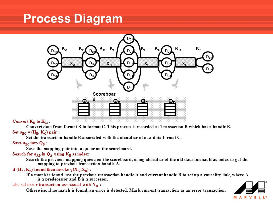 Process Diagram QA QB QC QD XA XB XC XD KA KB KC KD KE Scoreboard