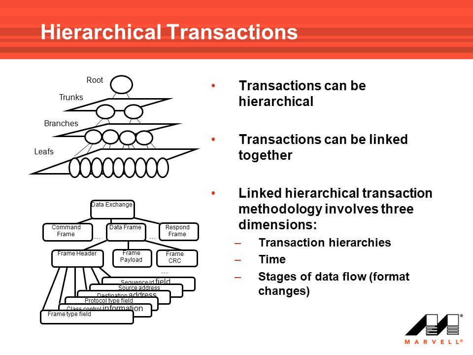Hierarchical Transactions