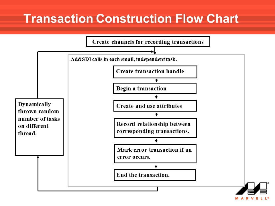Transaction Construction Flow Chart