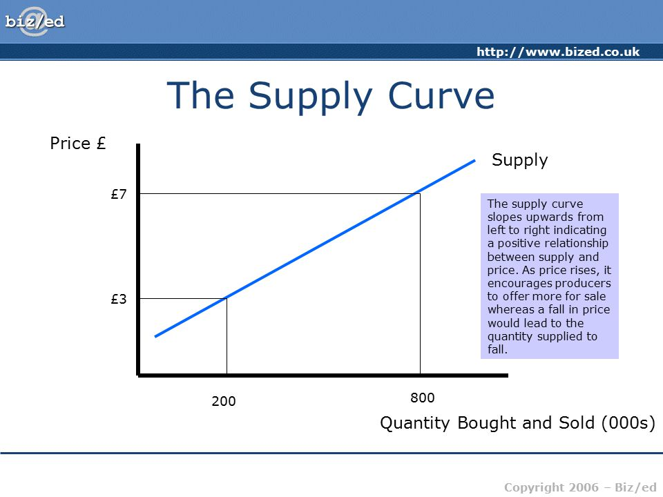 The Supply Curve Price £ Supply Quantity Bought and Sold (000s) £7 £3