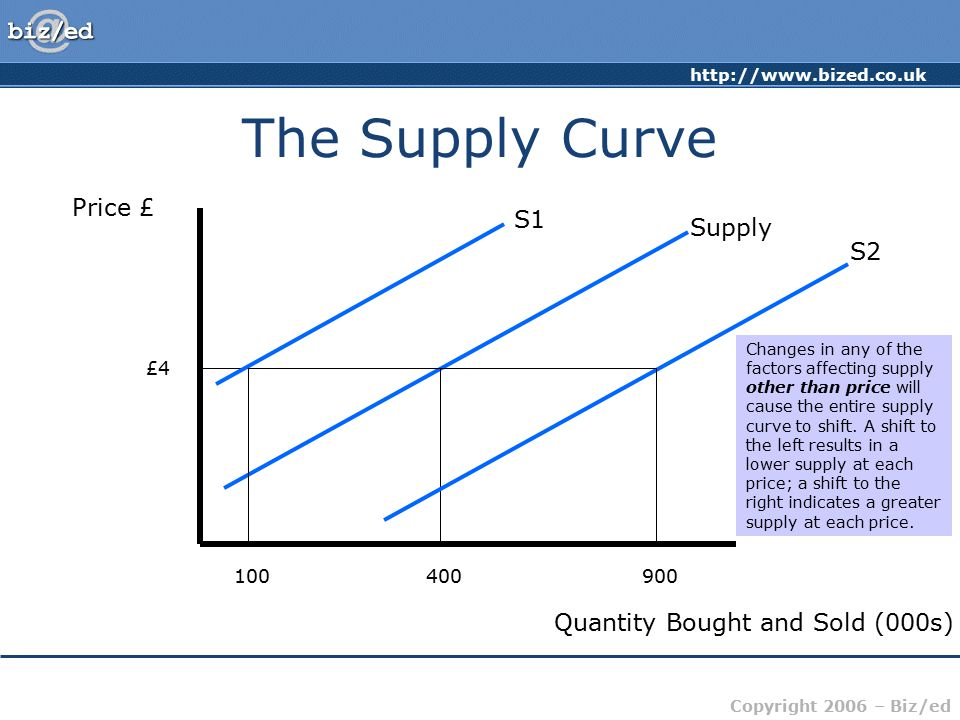 The Supply Curve Price £ S1 Supply S2 Quantity Bought and Sold (000s)