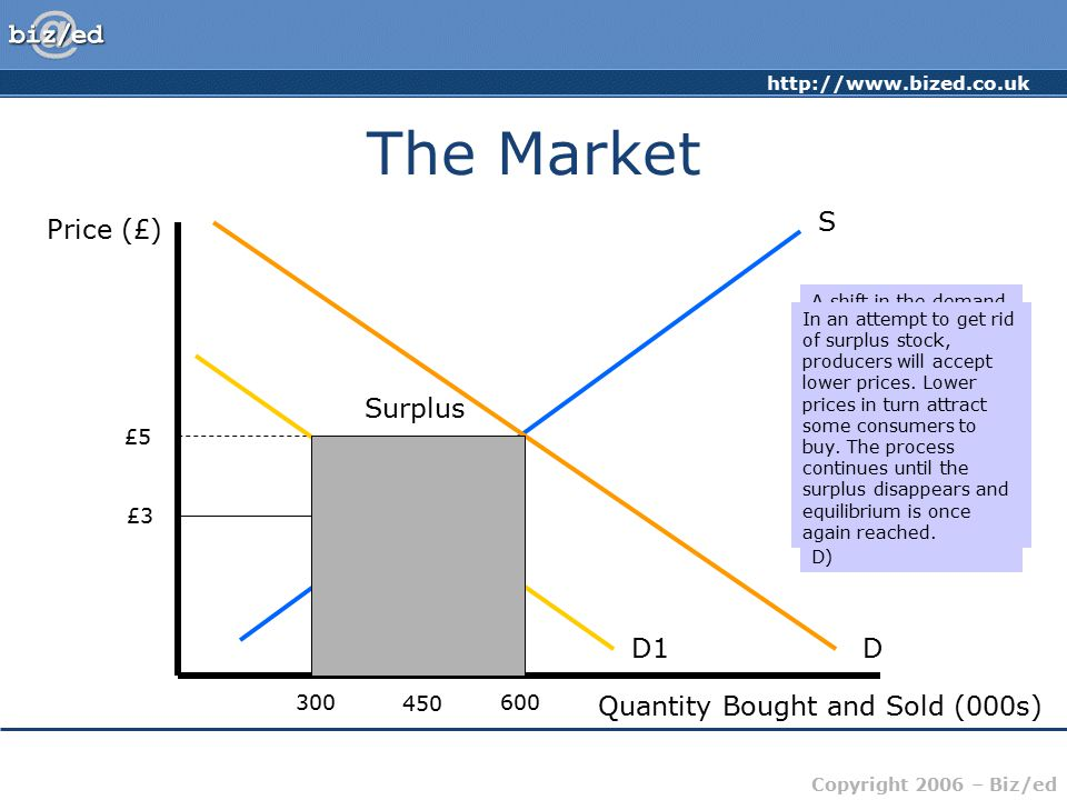 The Market S Price (£) Surplus D1 D Quantity Bought and Sold (000s) £5