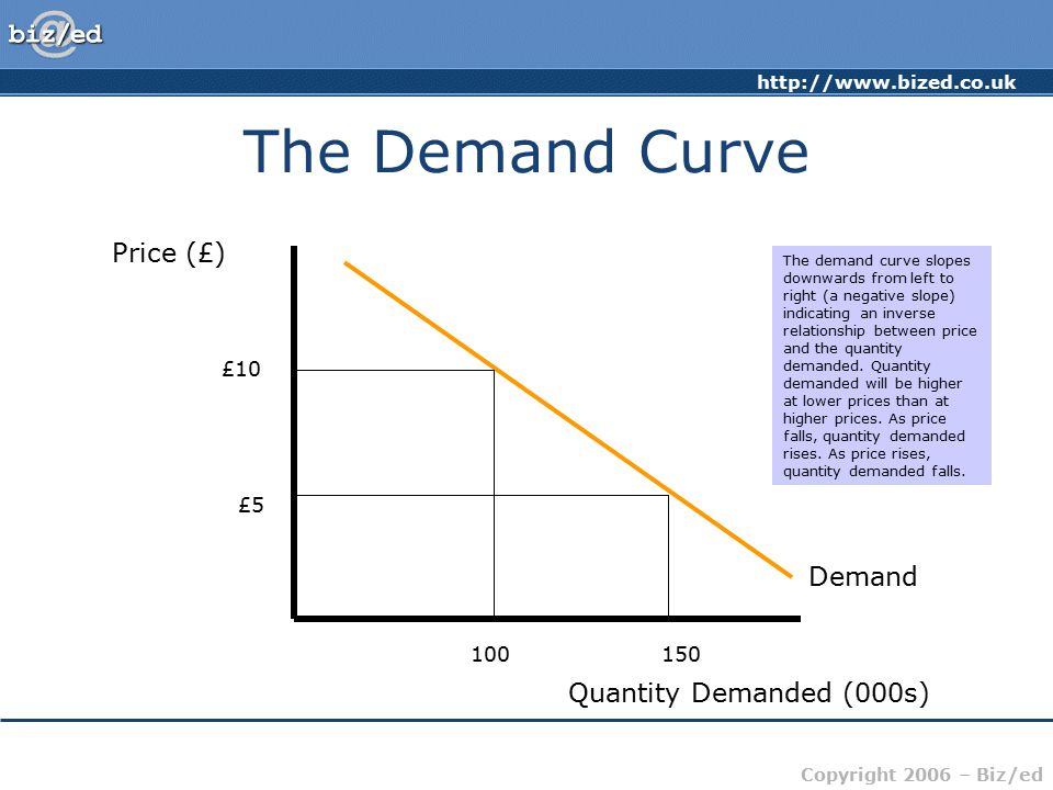 The Demand Curve Price (£) Demand Quantity Demanded (000s) £10 £5 100