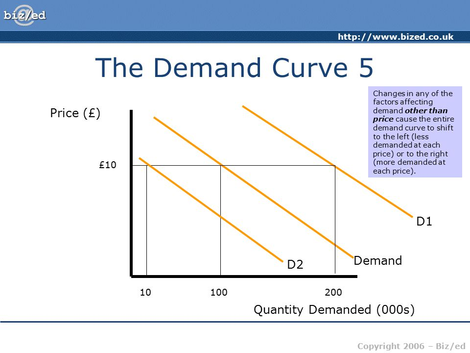 The Demand Curve 5 Price (£) D1 Demand D2 Quantity Demanded (000s) £10