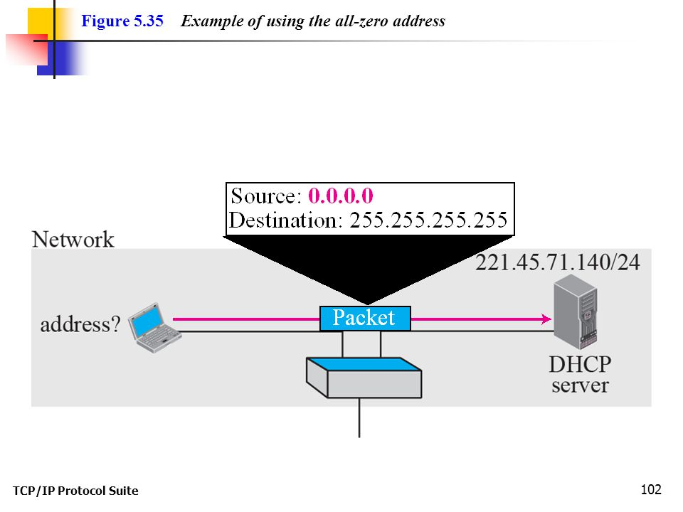 Figure 5.35 Example of using the all-zero address