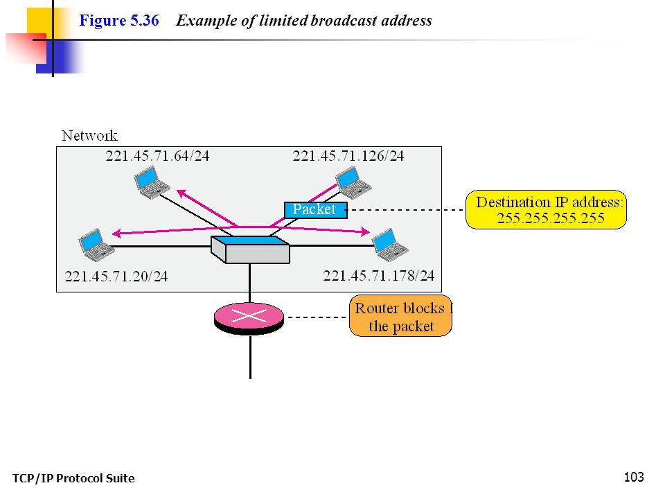 Figure 5.36 Example of limited broadcast address