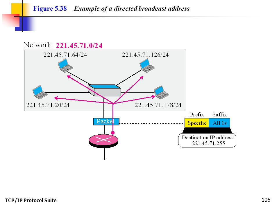 Figure 5.38 Example of a directed broadcast address