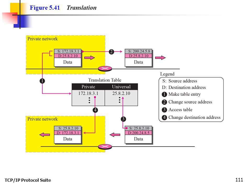 Figure 5.41 Translation TCP/IP Protocol Suite
