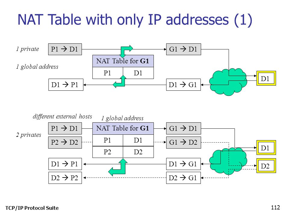 NAT Table with only IP addresses (1)