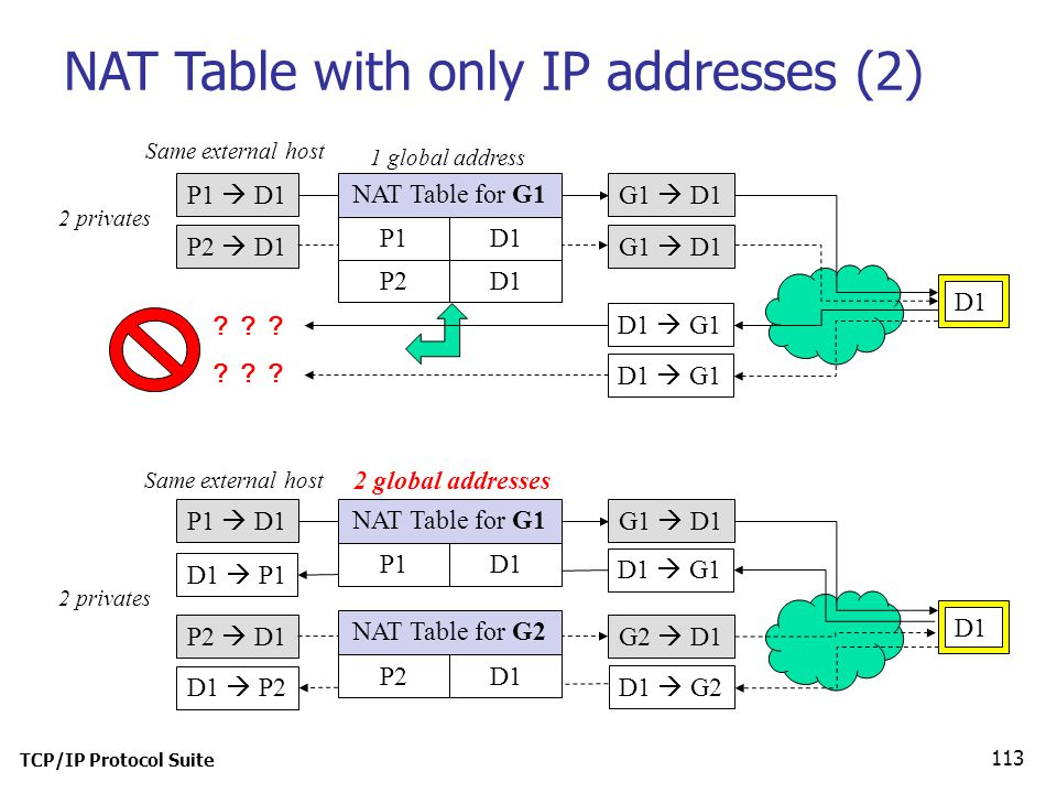 NAT Table with only IP addresses (2)