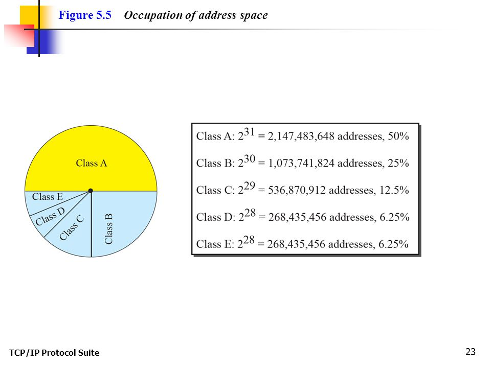 Figure 5.5 Occupation of address space