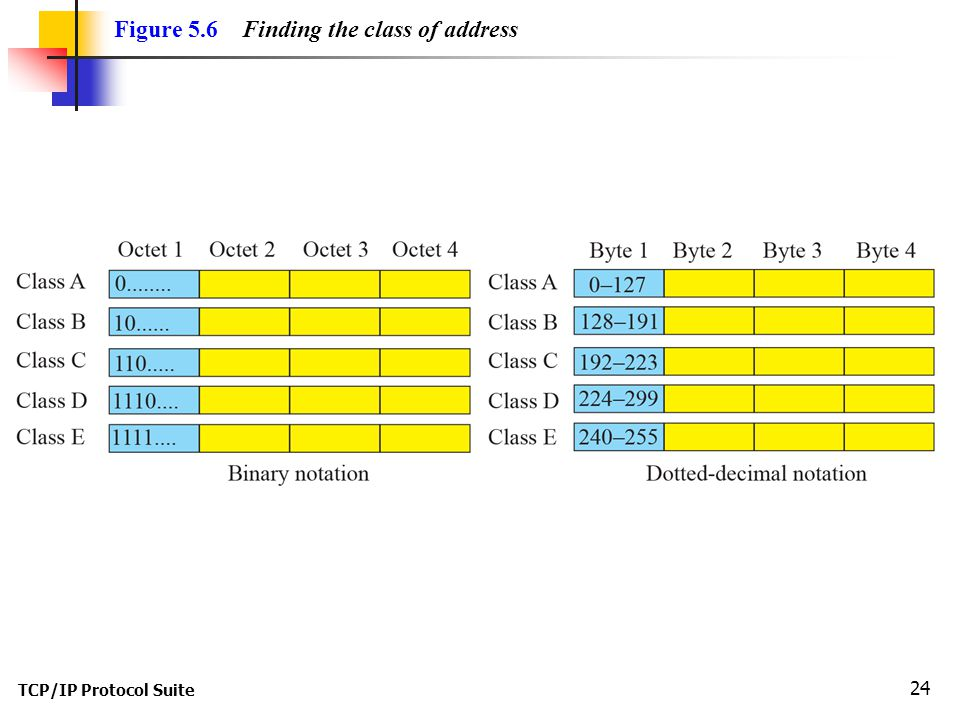Figure 5.6 Finding the class of address