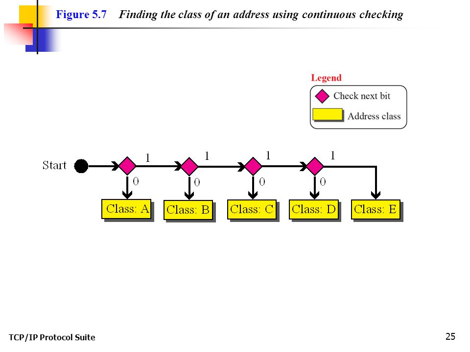 Figure 5.7 Finding the class of an address using continuous checking