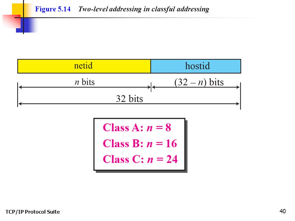Figure 5.14 Two-level addressing in classful addressing