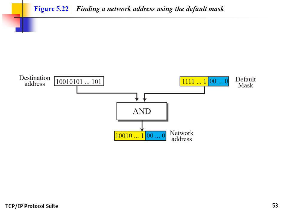 Figure 5.22 Finding a network address using the default mask