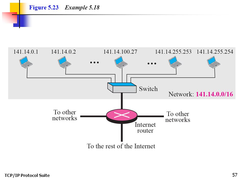 Figure 5.23 Example 5.18 TCP/IP Protocol Suite