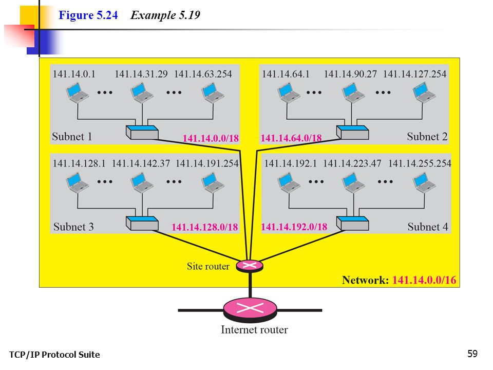Figure 5.24 Example 5.19 TCP/IP Protocol Suite