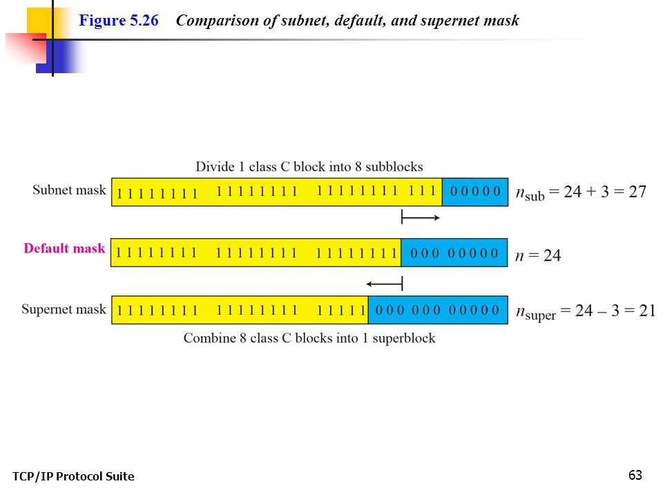 Figure 5.26 Comparison of subnet, default, and supernet mask