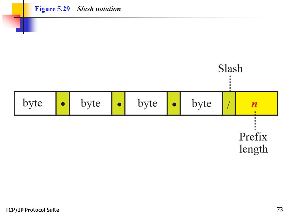Figure 5.29 Slash notation TCP/IP Protocol Suite