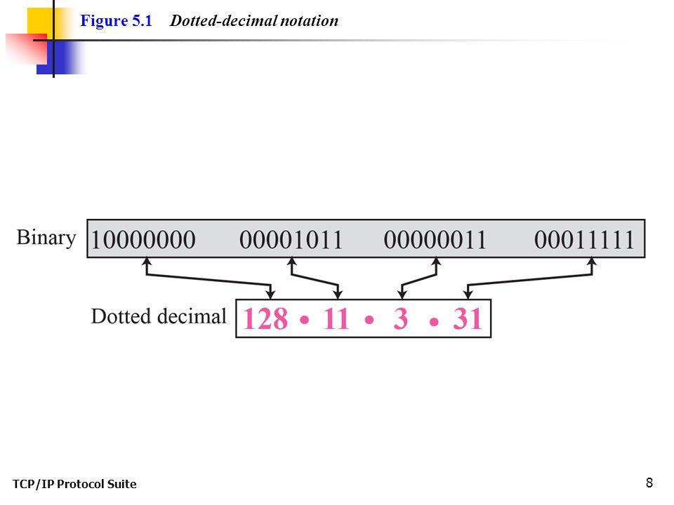 Figure 5.1 Dotted-decimal notation