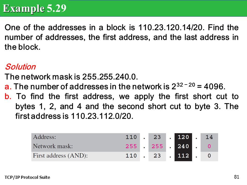 Example 5.29 One of the addresses in a block is 110.23.120.14/20. Find the number of addresses, the first address, and the last address in the block.
